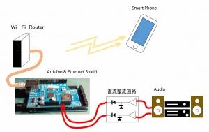 Server-Sent Eventsについて(Arduinoとスマートフォン連携の可能性)