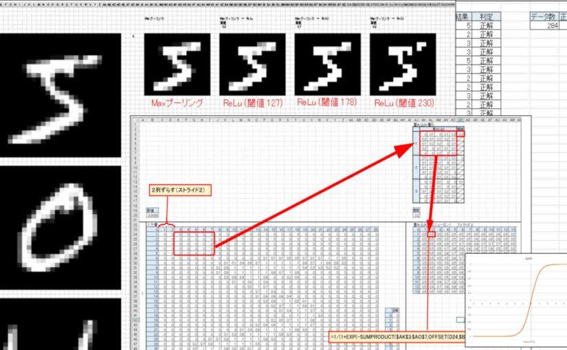 Excelでディープラーニングを勉強第3弾。畳み込みニューラルネットワーク