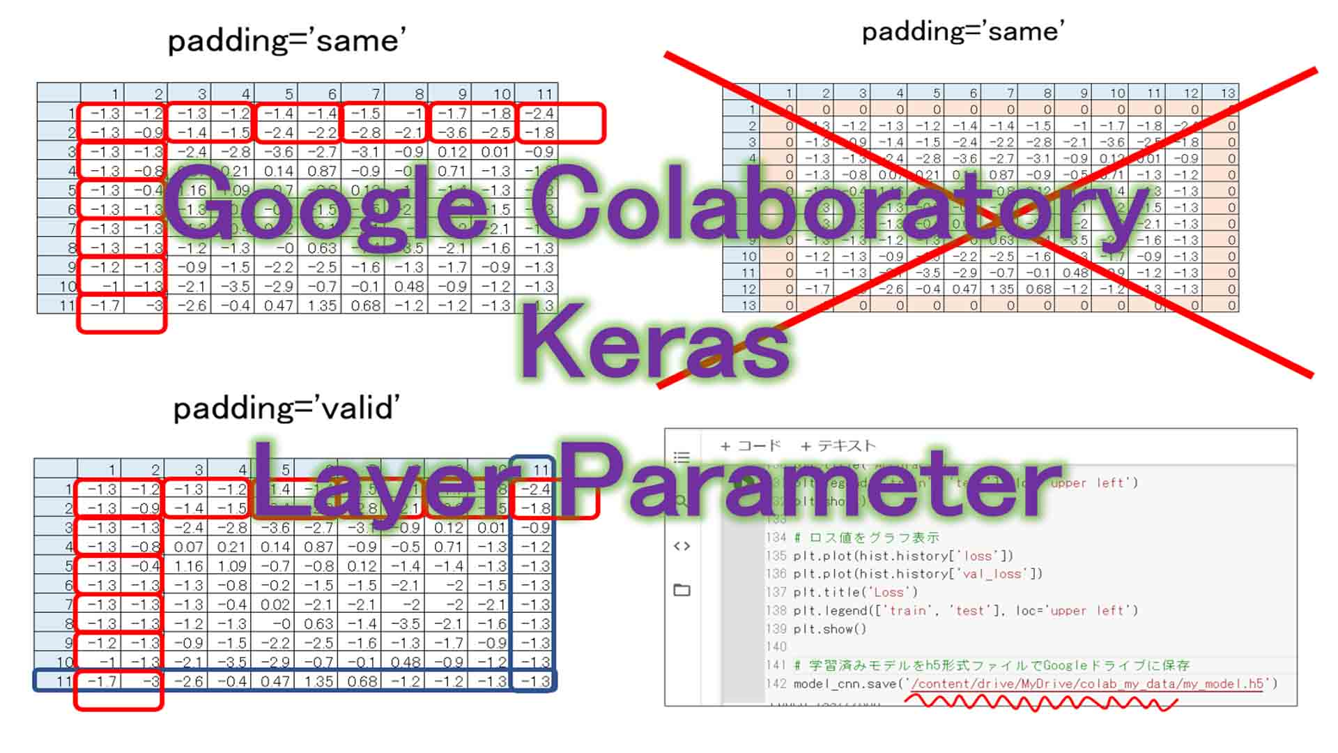 ディープラーニングのお勉強~その9。Google Colab Kerasのレイヤー設定を独自に解釈してみた~