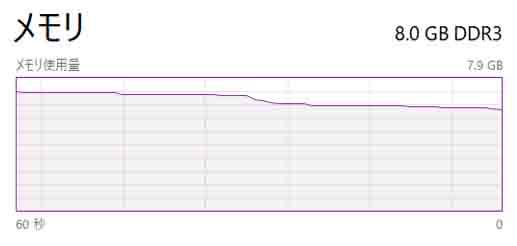 Docker終了直後のメモリ