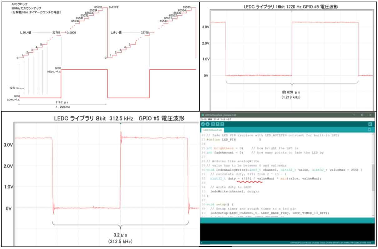 Arduino – ESP32 の PWM ( LEDC )で 40MHzまでの安定した高周波パルスを思い通りに出せたぞ