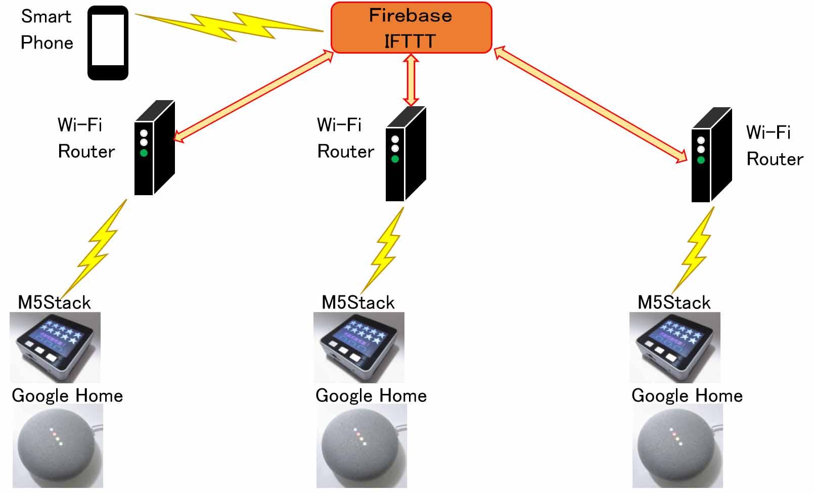 firebase_googlehome_m5stack02.jpg