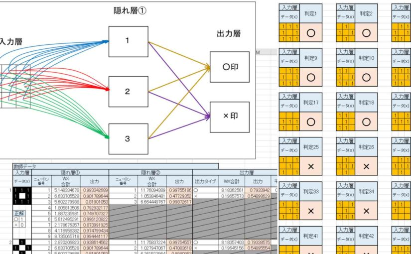 ディープラーニングをゼロから勉強してみる第2弾。ニューラルネットワークと学習について