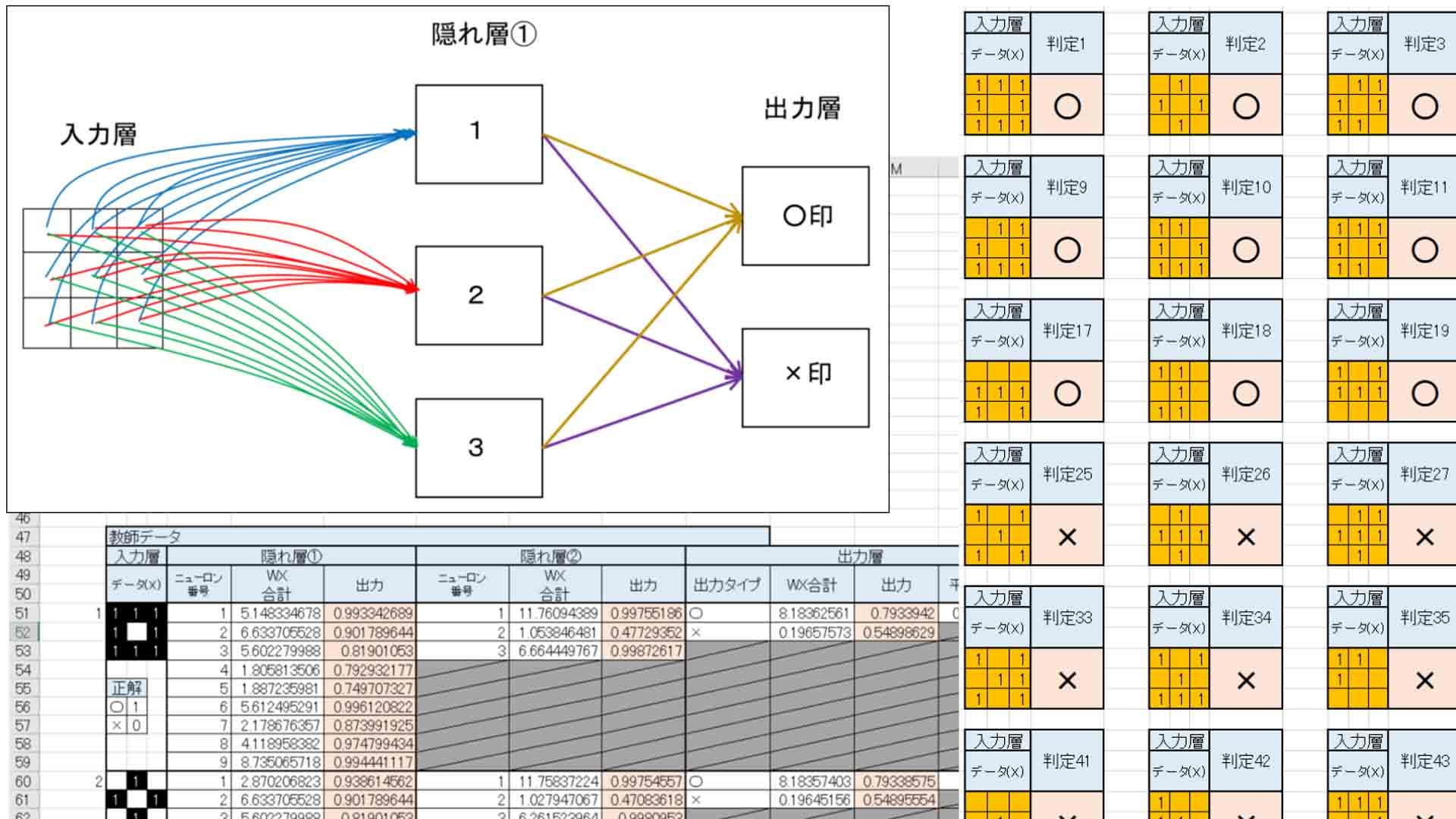 ゼロからディープラーニングを勉強してみる ~Excel編その2。ニューラルネットワークと学習~